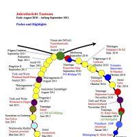 Weiterlesen: Jahresbericht Tauteam 2010/11