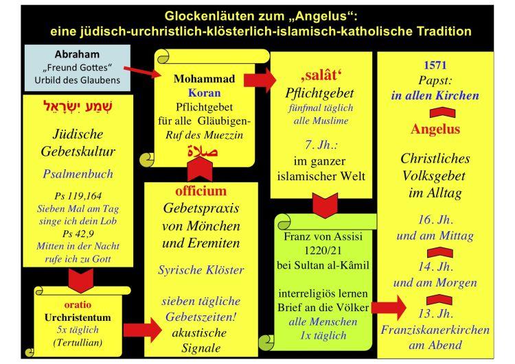 Franziskus Angelus Geschichte